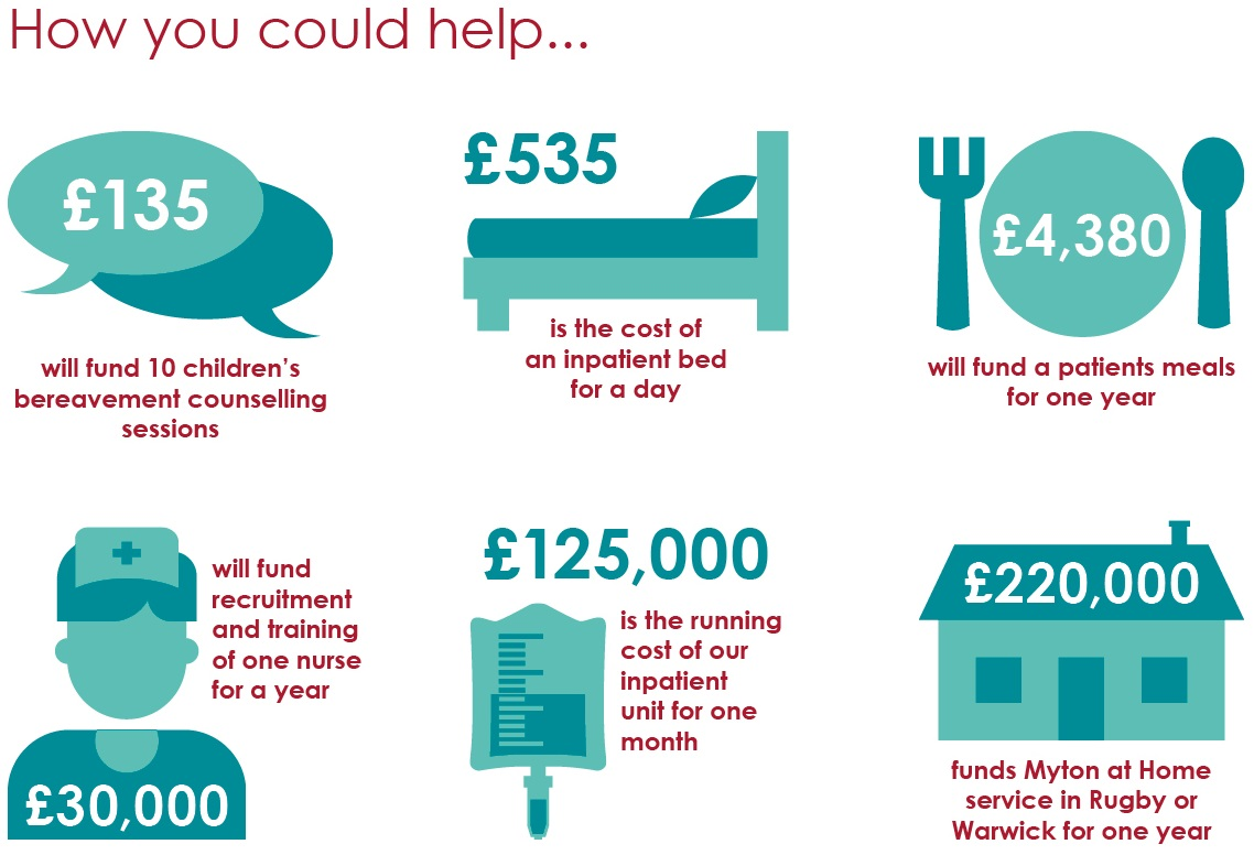 The Myton Hospices Warwick Coventry Rugby A Gift in your will Infographic