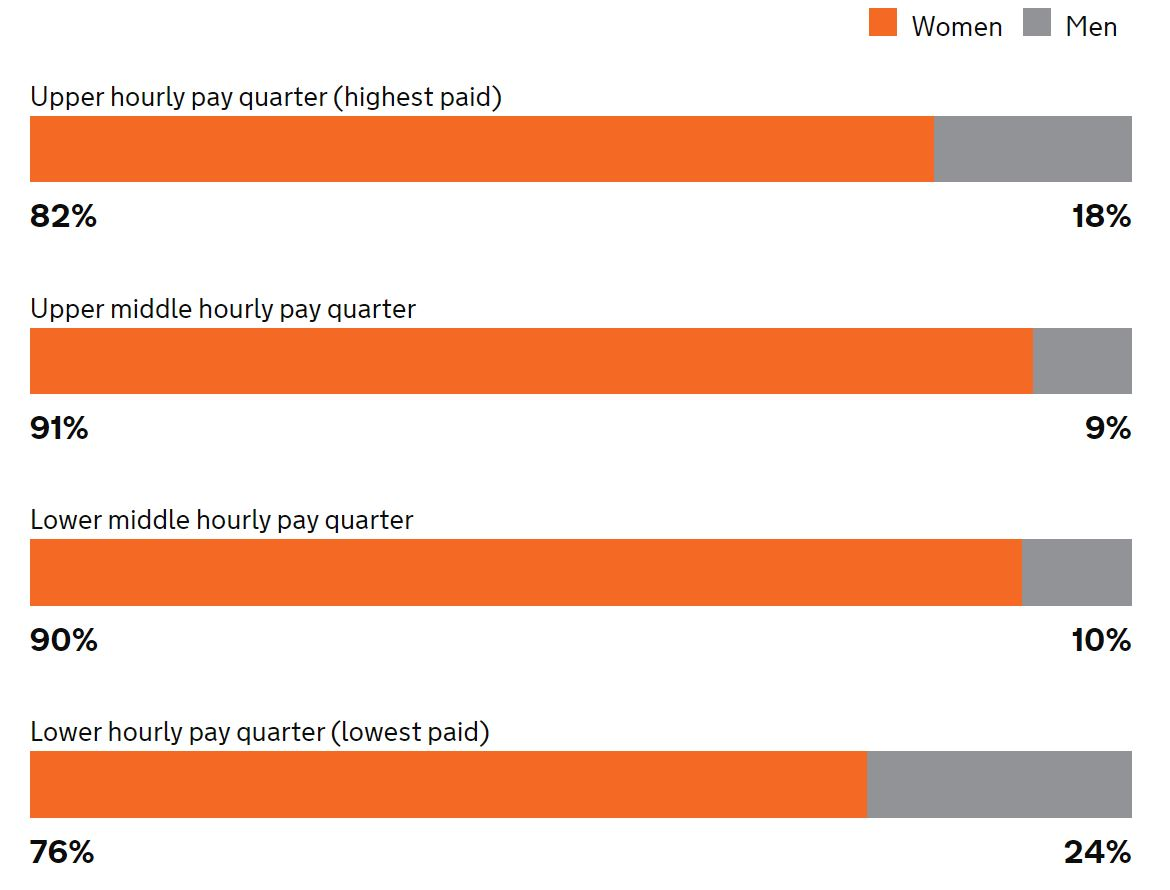 The Myton Hospices - 2020/21 Gender pay gap report